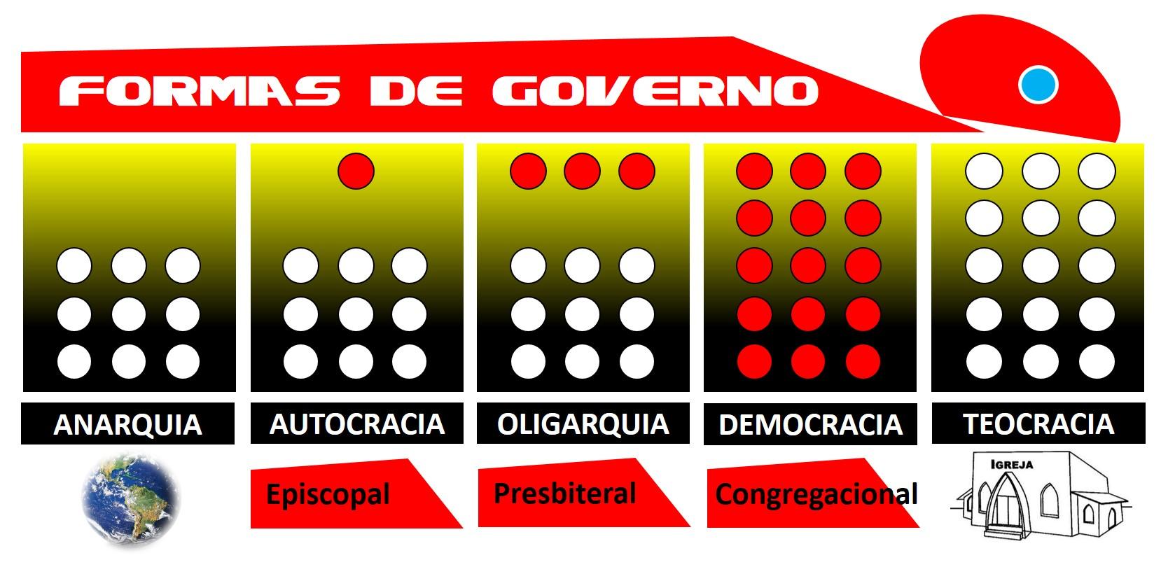 Formas de Governo