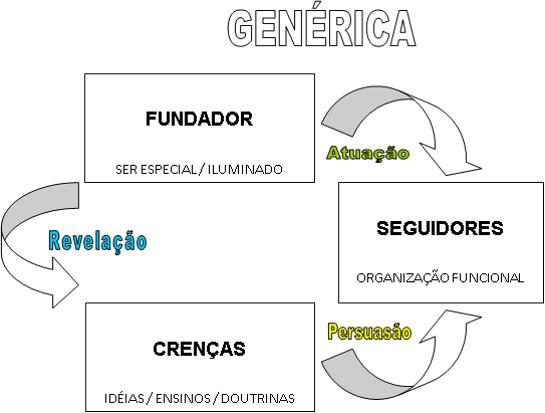 generica